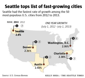 Census: Seattle is the fastest-growing big city in the U.S.
