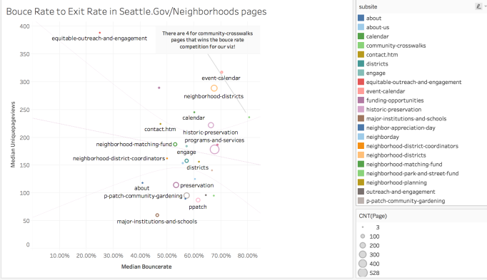 Bounce Rate to Exit Rate in Seattle.Gov/Neighborhoods pages